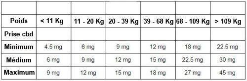Les dosages journaliers généralement préconisés suivant votre poids et votre besoin en CBD